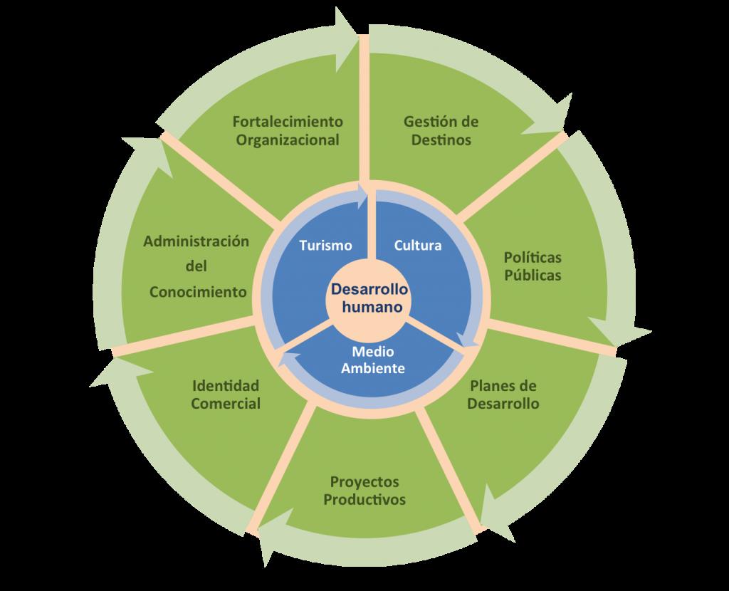 Areas de especialidad de Identidad y Desarrollo