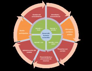 Modelo Aprendizaje