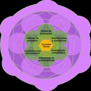 5.1 Herramientas colaborativas de investigación, planificación y aprendizaje