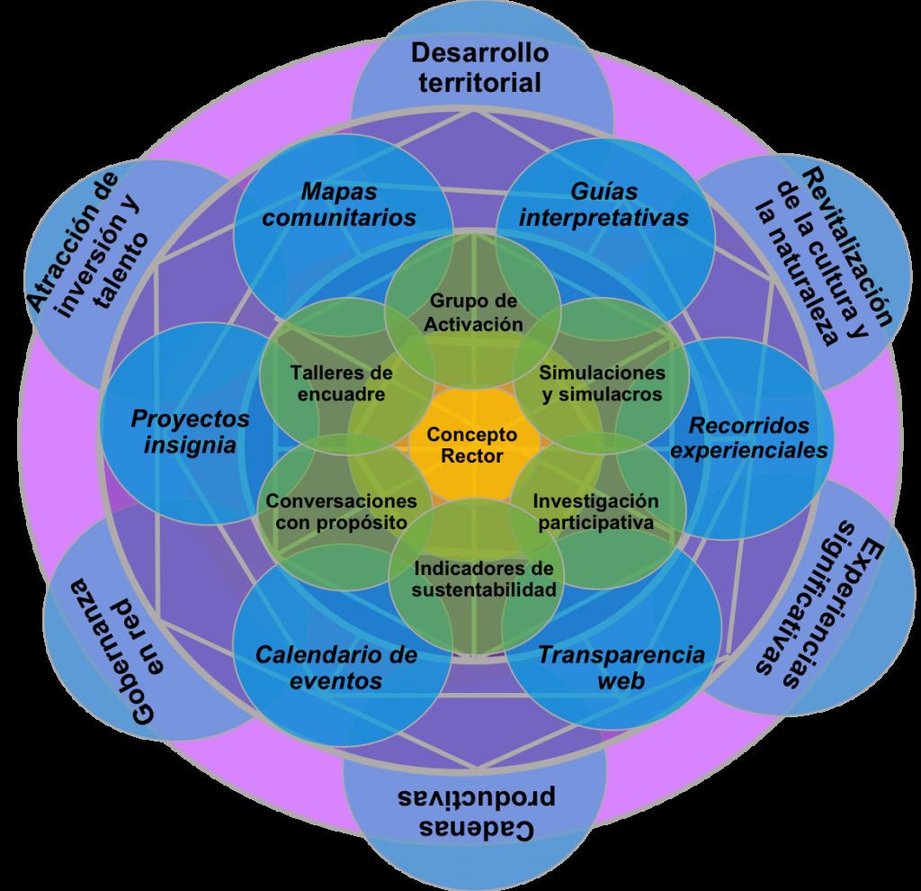 Diagrama del Sistema de Manejo de Visitantes
