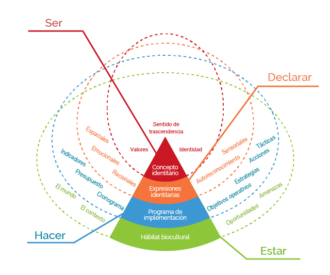 Modelo de alineación circular idyd