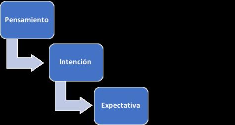 Diagrama de pensamiento positivo