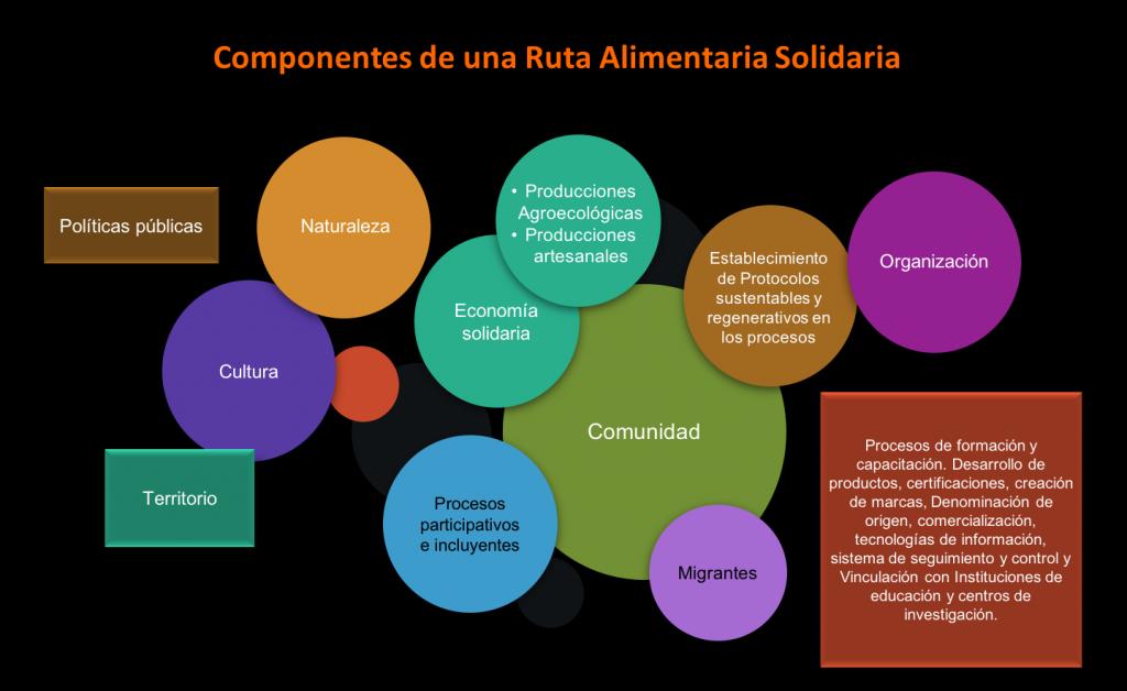 Componentes de una ruta alimentaria