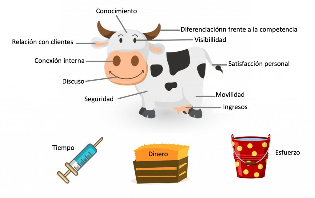Inversión en producto vaca