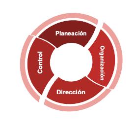 Proceso administrativo gráfica